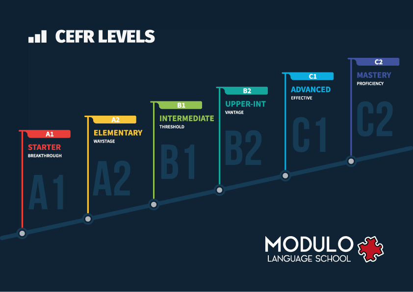 an infographic detailing the different language levels of the CEFR